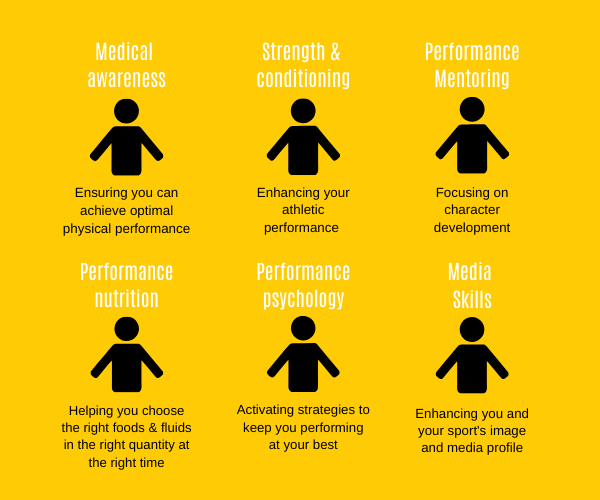 Graphic of the six key components of the athlete development programme
